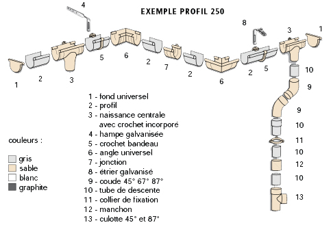 Schéma d'installation de système complet de Gouttières PVC Interplast
