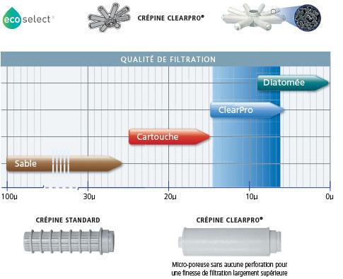 Schéma crépine filtre à sable CLEARPRO POSEIDON PENTAIR